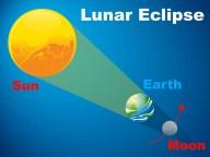eclipse-que-son-3