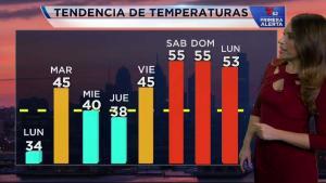 <p>Tiempo seco y alza en las temperaturas de cara al fin de semana.</p>