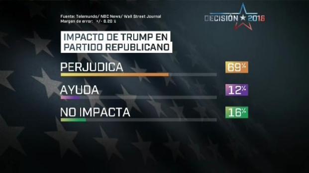 Reporte: Hispanos rechazan a Trump en encuesta